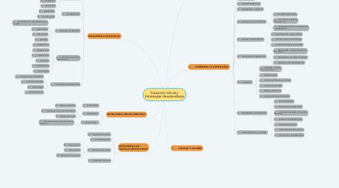 Mind Map: Educación Virtual y Estrategias de aprendizaje