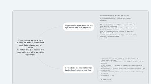 Mind Map: El precio internacional de la mezcla de petróleo mexicano será determinado por el precio de referencia que resulte del promedio entre los métodos siguientes: