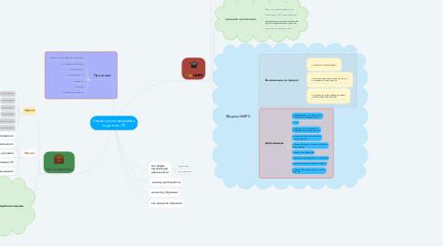 Mind Map: Самостоятельная работа студентов (СР)