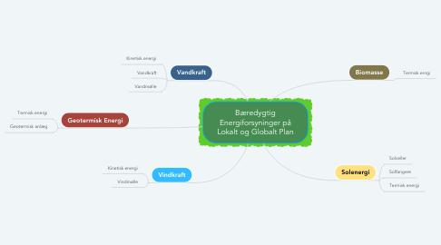 Mind Map: Bæredygtig Energiforsyninger på Lokalt og Globalt Plan