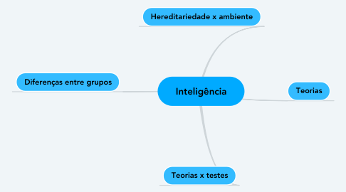 Mind Map: Inteligência