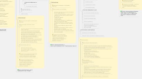 Mind Map: Партнер - сделки по ГП с 1С