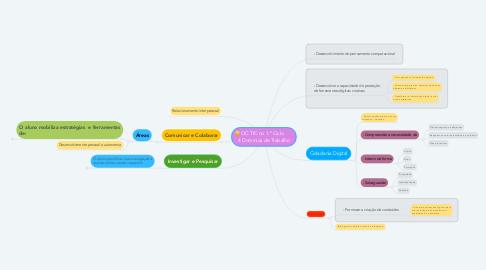 Mind Map: OC TIC no 1.º Ciclo        4 Domínios de Trabalho