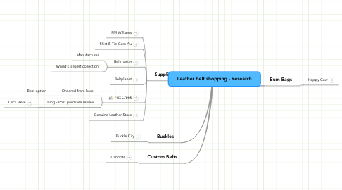 Mind Map: Leather belt shopping - Research