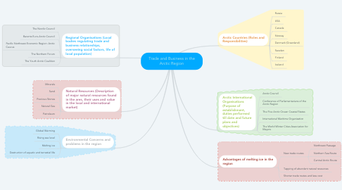 Mind Map: Trade and Business in the Arctic Region