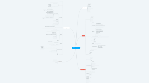Mind Map: WEB Semantic Systems