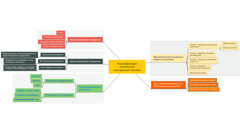 Mind Map: Классификация материалов электронной техники