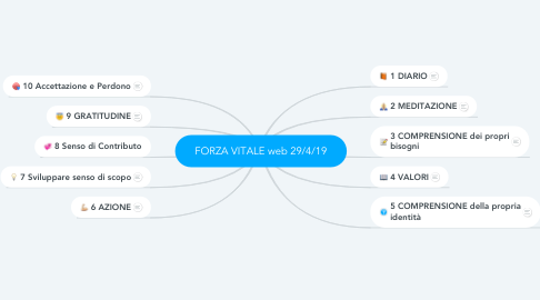 Mind Map: FORZA VITALE web 29/4/19