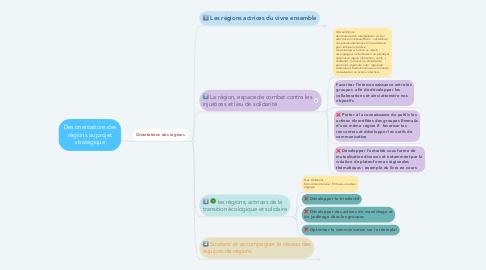 Mind Map: Des orientations des régions au projet stratégique