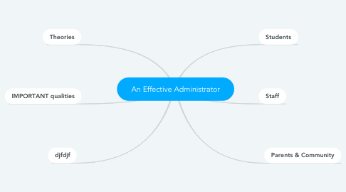 Mind Map: An Effective Administrator