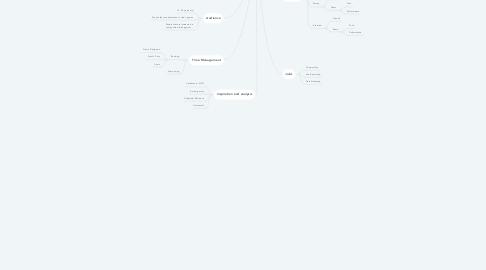 Mind Map: FMP