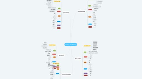 Mind Map: Evolutie van de mens