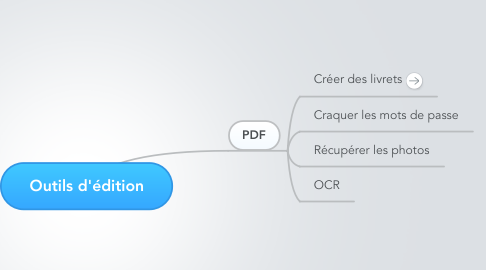 Mind Map: Outils d