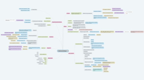 Mind Map: Síndrome de Zellweger