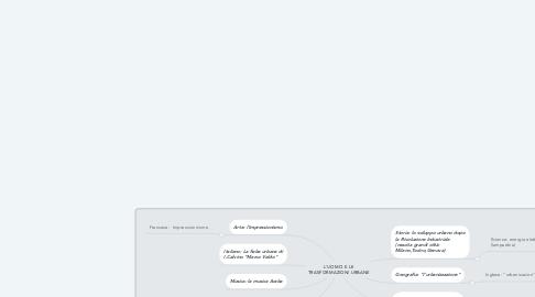 Mind Map: L'UOMO E LE TRASFORMAZIONI URBANE