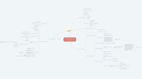 Mind Map: AS IDEIAS FORA DO LUGAR E O LUGAR FORA DAS IDEIAS