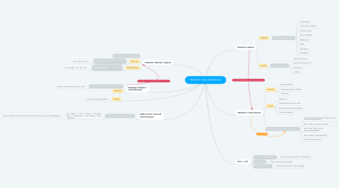 Mind Map: PRESENT TIME REFERENCE