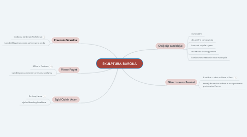 Mind Map: SKULPTURA BAROKA