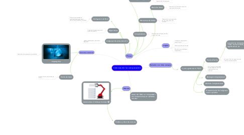 Mind Map: Ciencias de la computación
