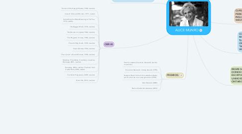 Mind Map: ALICE MUNRO