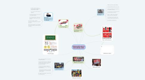 Mind Map: EDUCACIÓN EN EL NEOLIBERALISMO