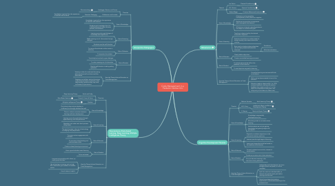 Mind Map: Code Management in a Pediatric Cardiac ICU