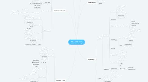 Mind Map: Карта компетенций продюсера онлайн-курсов