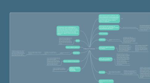 Mind Map: Enfisema Pulmonar