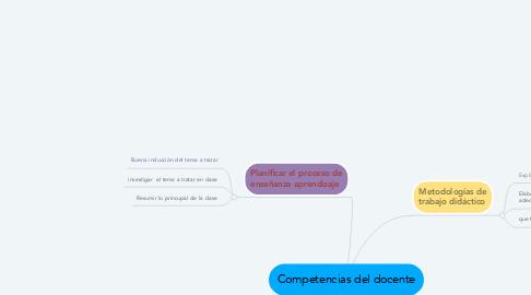 Mind Map: Competencias del docente