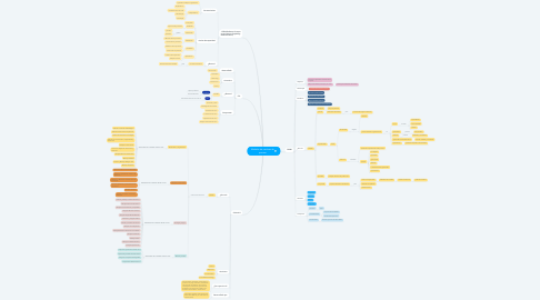 Mind Map: Modelos de madurez de proceso