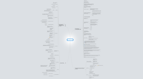 Mind Map: Cyberpsychology in