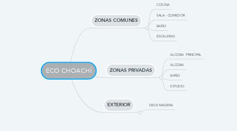 Mind Map: BÚSQUEDA DE INNOVACIÓN EN MODELOS ECOLOGICOS