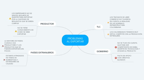 Mind Map: PROBLEMAS AL EXPORTAR