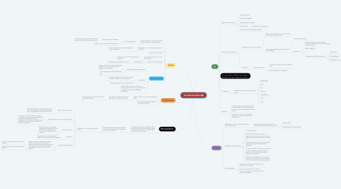 Mind Map: Sin+Reconciliation
