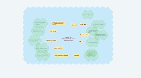 Mind Map: TEORIA DEL PROCESAMIENTO DE LA INFORMACIÓN