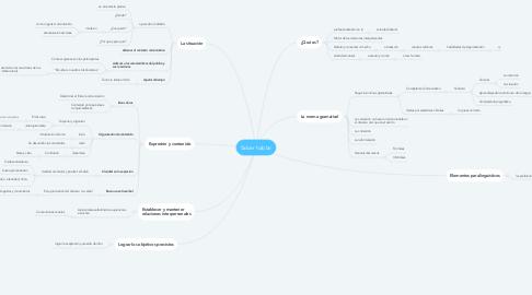 Mind Map: Saber hablar