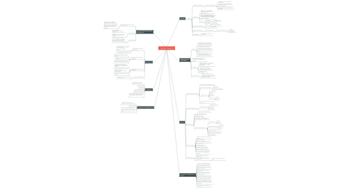 Mind Map: Inteligência Competitiva