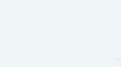 Mind Map: RUAF