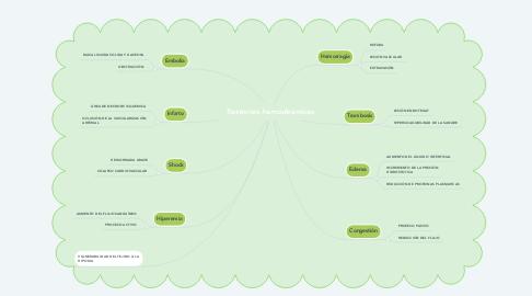 Mind Map: Trastornos hemodinámicos