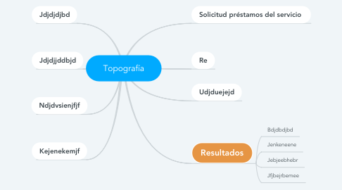 Mind Map: Topografía