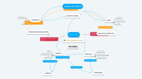 Mind Map: CANAIS DE VENDA