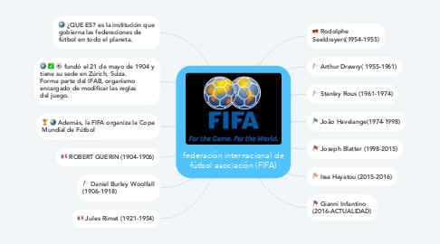Mind Map: federación internacional de fútbol asociación (FIFA)