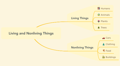 Mind Map: Living and Nonliving Things