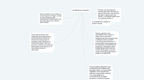 Mind Map: Sociabilización Linguistica