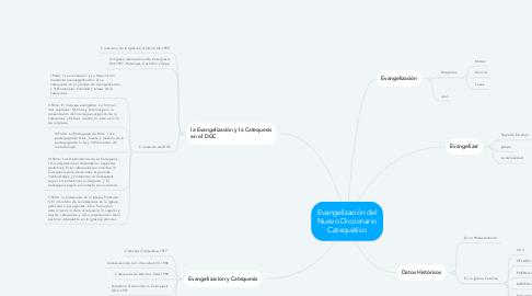 Mind Map: Evangelización del Nuevo Diccionario Catequético