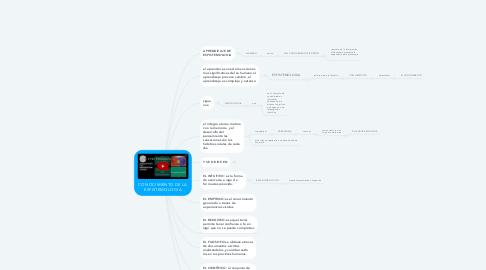 Mind Map: CONOCIMIENTO DE LA ESPISTEMOLOGIA
