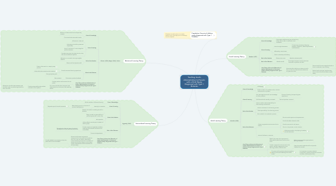 Mind Map: Teaching Insulin Administration to Parents with a Child Newly Diagnosed with Type 1 Diabetes