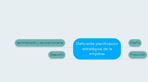 Mind Map: Deficiente planificación estratégica de la empresa