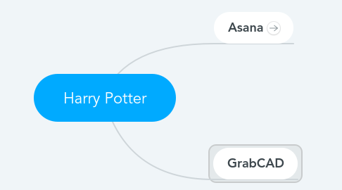 Mind Map: Harry Potter