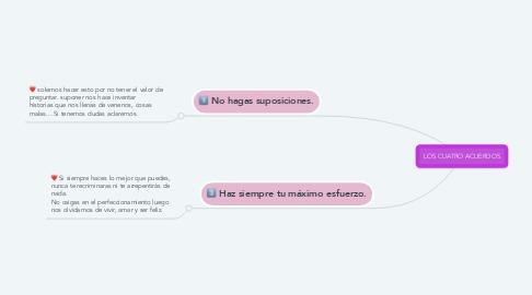 Mind Map: LOS CUATRO ACUERDOS